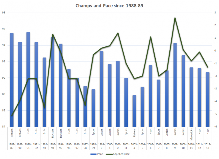 Champs and pace
