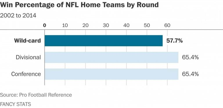 types of playoff games--home field