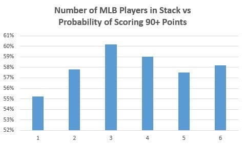 mlb stacking strategy