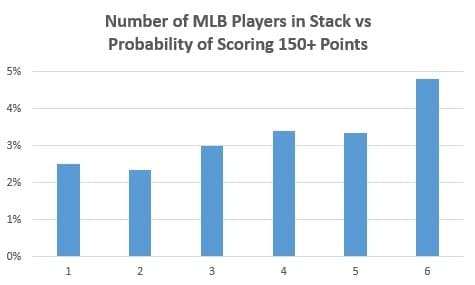 mlb stacking