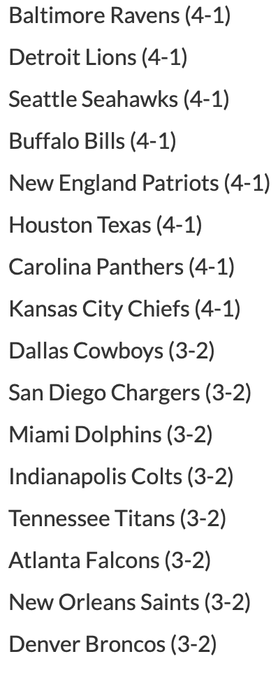 Teams with Winning Records After Bye Week (2014-18)